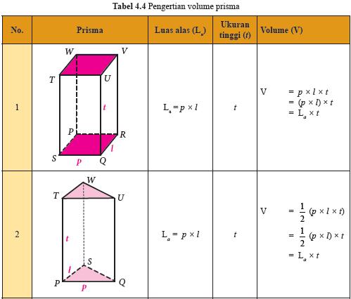 Soal Volume Sd Soal Sd Kelas 1 Soal Latihan Matematika Kelas 1 Sd Penjumlahan Soal Tematik